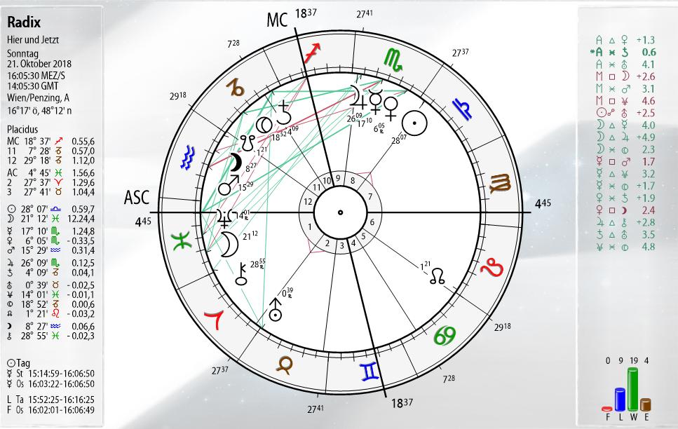 Abbild eines Horoskops - Radix