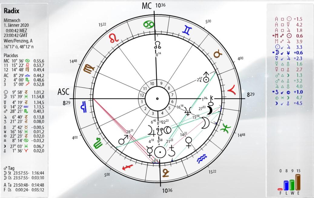 Astrologie Ausbildung Wien